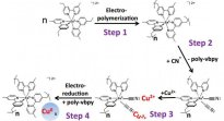 Electropolymerization - Do it for the fun of it